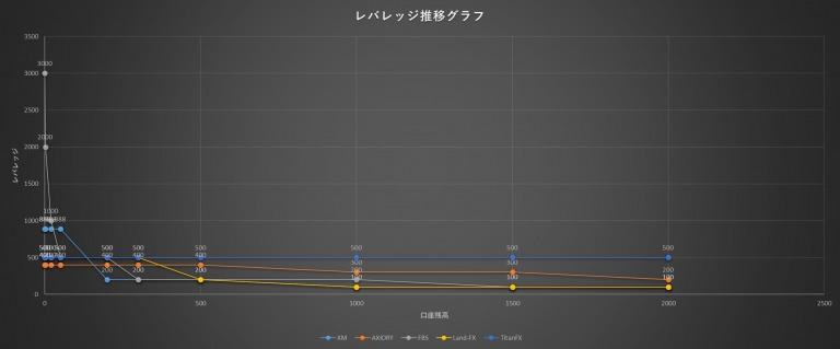 レバレッジ制限の推移グラフ