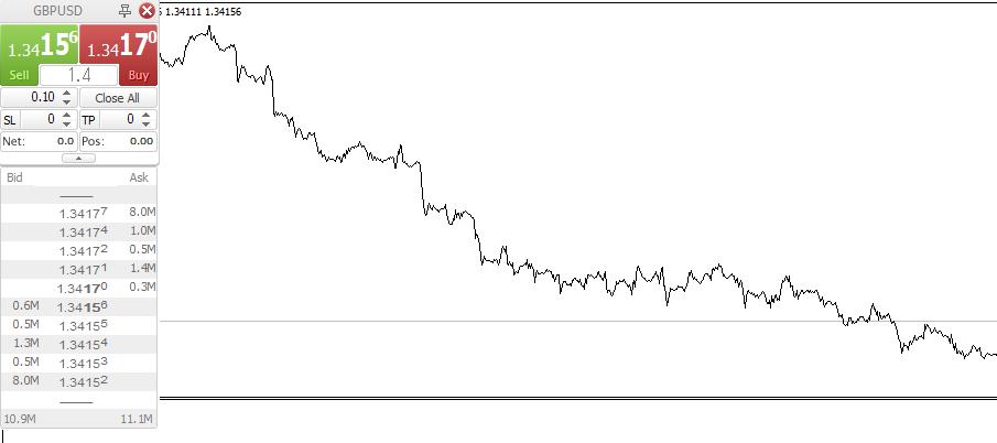 MT4チャートの上に板情報表示