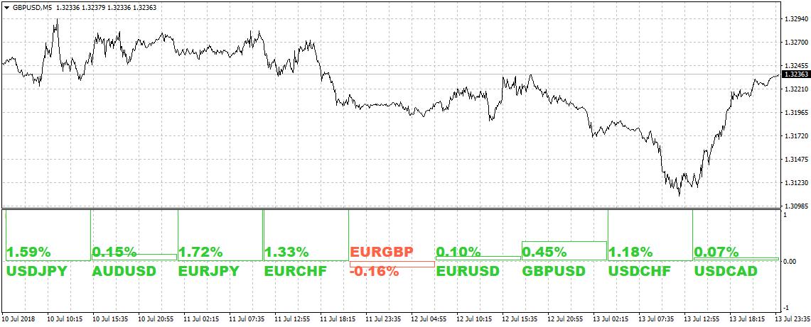 FXの価格変動を表示