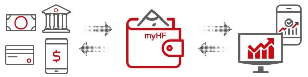 myHFお財布口座の仕組み
