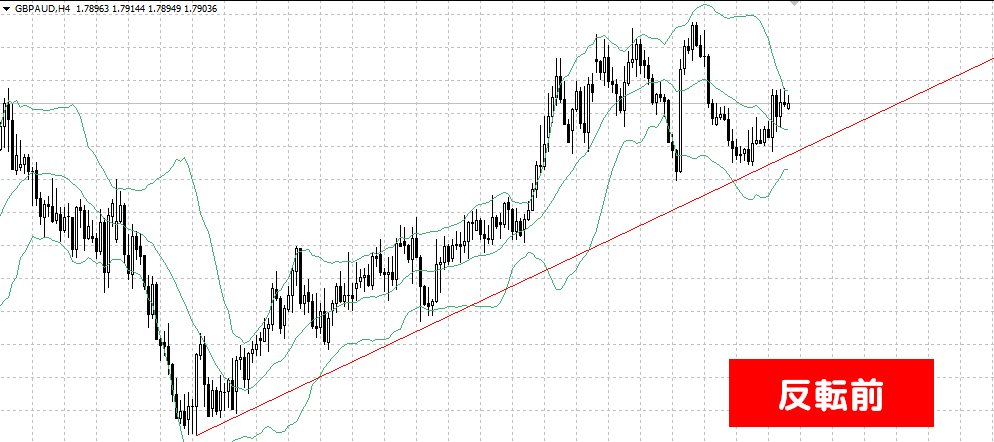 GBPAUD反転前チャート